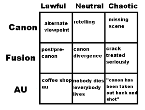 "sevdrag:  mrs-stiltskin:  maplesyrupao3:  speckeltail: tag yourself i'm chaotic au  Neutral AU for reals.   I am literally 'All of the Above"" but probably mostly Neutral AU.  CHAOTIC FUSION: Lawful  Neutral Chaotic  missing  alternate retelling  Canon  Scene  viewpoint  crack  divergence treated  seriously  post/pre-  Fusion canon  canon  coffee shop nobody dies""canon has  everybody been taken  out back and  au  AU  lives  shot sevdrag:  mrs-stiltskin:  maplesyrupao3:  speckeltail: tag yourself i'm chaotic au  Neutral AU for reals.   I am literally 'All of the Above"" but probably mostly Neutral AU.  CHAOTIC FUSION"