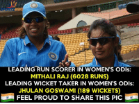When Indian men cricketers break some records, they get thousands of likes! How many likes for our Women Legends !: LEADING RUN SCORER IN WOMEN'S ODIs:  MITHALI RAJ (6028 RUNS)  LEADING WICKET TAKER IN WOMEN'S ODIs:  JHULAN GOSWAMI (189 WICKETS)  FEEL PROUD TO SHARE THIS PIC! When Indian men cricketers break some records, they get thousands of likes! How many likes for our Women Legends !