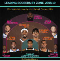 RT @kirkgoldsberry: Leading Scorers By Zone, https://t.co/Ni4zVaQnEn: LEADING SCORERS BY ZONE, 2018-19  Most ma  de field goals by zone through February  10th  JAMES  HARDEN  KLAY  THOMPSON  STEPH  CURRY  TERRENCE  ROSS  D'ANGELO  RUSSELL  Rakuter  KEVIN  DURANT  LAMARCUS  ALDRIDGE  PJ.  TUCKER  GIANNIS  ANTETOKOUNMPO  MARVIN  WILLIAMS  By @kirkgoldsberry RT @kirkgoldsberry: Leading Scorers By Zone, https://t.co/Ni4zVaQnEn