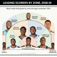 RT @TheUndefeated: Love this.  https://t.co/xRPW8EWsi5: LEADING SCORERS BY ZONE, 2018-19  Most made field goals by zone through november 25th  Kemba  Walker Nikola  Mirotic  Kemba  Walker  Demar  Derozan  Kevin  Durant  Kevin  Durant  LaMarcus  Aldridge  Raky  GlanniS  Antetokounmpo  PJ  Tucker  Antonio  Blakeney  By @kirkgoldsberry RT @TheUndefeated: Love this.  https://t.co/xRPW8EWsi5