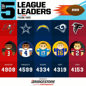 2019 Passing Yards leaders with one week to play! 🎯  (by @Bridgestone) https://t.co/p7SfIe2zDO: LEAGUE  LEADERS  IIIII  PASSING YARDS  1716 125  4  WINSTON  PRESCOTT  RIVERS  GOFF  RYAN  4908 4599 4334 4319 4153  PRESENTED BY  BRIDGESTONE  CLUTCH PERFORMANCE  TOP 2019 Passing Yards leaders with one week to play! 🎯  (by @Bridgestone) https://t.co/p7SfIe2zDO