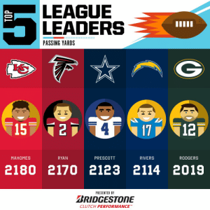 2019 Passing Yards leaders through Week 7! 🎯  (by @Bridgestone) https://t.co/lHdaMY3qTs: LEAGUE  LEADERS  PASSING YARDS  15 24  12  17  МАНОМES  RYAN  PRESCOTT  RIVERS  RODGERS  2180 2170 2123 2114 2019  PRESENTED BY  BRIDGESTONE  CLUTCH PERFORMANCE 2019 Passing Yards leaders through Week 7! 🎯  (by @Bridgestone) https://t.co/lHdaMY3qTs