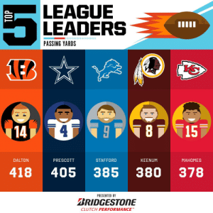 2019 Passing Yards leaders through Week 1! 🎯  (by @Bridgestone) https://t.co/QIXaGL4RGg: LEAGUE  LEADERS  PASSING YARDS  1EB  15  78  14  DALTON  PRESCOTT  STAFFORD  KEENUM  MAHOMES  380  418  405  385  378  PRESENTED BY  BRIDGESTONE  CLUTCH PERFORMANCE 2019 Passing Yards leaders through Week 1! 🎯  (by @Bridgestone) https://t.co/QIXaGL4RGg