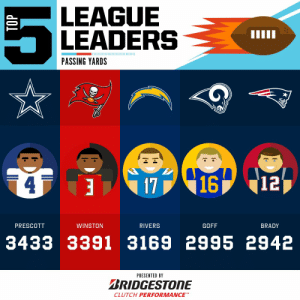 2019 Passing Yards Leaders through Week 12!  (by @Bridgestone) https://t.co/ndeg4tpcBx: LEAGUE  LEADERS  PASSING YARDS  416 12  WINSTON  PRESCOTT  RIVERS  GOFF  BRADY  3433 3391 3169 2995 2942  PRESENTED BY  BRIDGESTONE  CLUTCH PERFORMANCE 2019 Passing Yards Leaders through Week 12!  (by @Bridgestone) https://t.co/ndeg4tpcBx