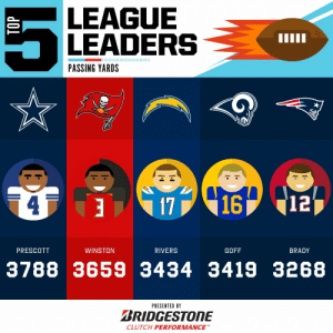 2019 Passing Yards Leaders through Week 13! 🎯  (by @Bridgestone) https://t.co/8efkngi1dU: LEAGUE  LEADERS  PASSING YARDS  416 12  WINSTON  PRESCOTT  RIVERS  GOFF  BRADY  3788 3659 3434 3419 3268  PRESENTED BY  BRIDGESTONE  CLUTCH PERFORMANCE 2019 Passing Yards Leaders through Week 13! 🎯  (by @Bridgestone) https://t.co/8efkngi1dU