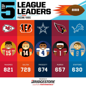 2019 Passing Yards leaders through Week 2! 🎯  (by @Bridgestone) https://t.co/Raidthw8ef: LEAGUE  LEADERS  PASSING YARDS  LEB  15  14]  МАНОМES  DALTON  PRESCOTT  MURRAY  STAFFORD  821  729  674  657  630  PRESENTED BY  BRIDGESTONE  CLUTCH PERFORMANCE  TOP 2019 Passing Yards leaders through Week 2! 🎯  (by @Bridgestone) https://t.co/Raidthw8ef