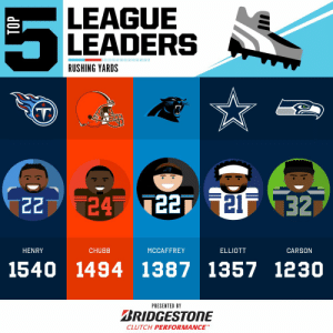 Your 2019 Rushing Yards leaders! 👟  (by @Bridgestone) https://t.co/cOvQsdof0m: LEAGUE  LEADERS  RUSHING YARDS  24 T227 21F 32  22  HENRY  CHUBB  MCCAFFREY  ELLIOTT  CARSON  1540 1494 1387 1357 1230  PRESENTED BY  BRIDGESTONE  CLUTCH PERFORMANCE  TOP Your 2019 Rushing Yards leaders! 👟  (by @Bridgestone) https://t.co/cOvQsdof0m