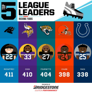 Memes, 🤖, and League: LEAGUE  LEADERS  RUSHING YARDS  7  24 25  33  T227  27  MCCAFFREY  COOK  FOURNETTE  CHUBB  MACK  398  411  404  410  338  PRESENTED BY  BRIDGESTONE  CLUTCH PERFORMANCE  TOP 2019 Rushing Yards Leaders through Week 4! 👟👟  (by @Bridgestone) https://t.co/UoPcoQoNlz