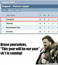 "#FootballChick: League Table  England Premier League  Total Home Away  Team Name  P W D L F  Liverpool  11  Chelsea 11 8 1 2 2  2 11 7 3 1 2  3 Manchester City  4 Arsenal 3 1 2  Brace yourselves,  ""This year will be our year  shtis coming!  Troll Football #FootballChick"
