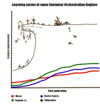 Time, Docker, and Engines: Learning curves of some Container Orchestration Engines  0  Time spent using  ● Docker Swarm  ● Kubernetes  ● Mesos  Rancher 1x Learning curves for some container orchestration engines