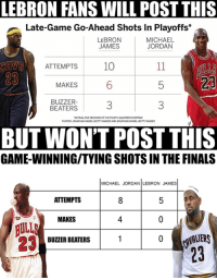 LeBron James's fans about to blow this post up 😂: LEBRON FANS WILL POST THIS  Late-Game Go-Ahead Shots In Playoffs  LEBRON  MICHAEL  JORDAN  JAMES  CAWS  ATTEMPTS  10  MAKES  BUZZER-  BEATERS  INFINALMESECONDS Of THE  PHOTOS JONATHANDANELAGETTY MAGESANDJONATHANDANIELAGETTYINMAGES  BUT WON'T POST THIS  GAME-WINNINGITYING SHOTS IN THE FINALS  MICHAEL JORDAN LEBRON JAMES  8 5  ATTEMPTS  MAKES  BULLS  CAVALIERS  BUZZER BEATERS LeBron James's fans about to blow this post up 😂