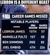 LeBron never gets injured. 😳 https://t.co/Fyz6NS9lRA: LEBRON IS A DIFFERENT BEAST  NBA CAREER GAMES MISSED  NOTABLE PLAYERS  NBA GAMES  SEASON MISSED  ONBAMEMES  LEBRON JAMES 15TH 57  MARKELLE FULTZ 1ST 55  BEN SIMMONS 2ND 83  JOEL EMBIID  4TH 226 LeBron never gets injured. 😳 https://t.co/Fyz6NS9lRA