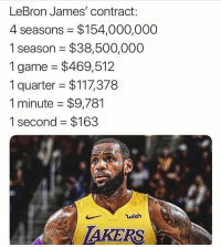 LeBron James, Nba, and Game: LeBron James' contract:  4 seasons $154,000,000  1 season $38,500,000  1 game $469,512  1 quarter $117,378  1 minute $9,781  1 second $163  wish  AKERS Cha Ching