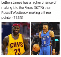 Basketball, Cavs, and Finals: LeBron James has a higher chance of  making it to the Finals (571%) than  Russell Westbrook making a three  pointer (31.3%)  KLAHOMR  @NBAMEMES  CAVS  23 nbamemes nba