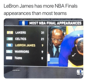 LeBron James is on another level.: LeBron James has more NBA Finals  appearances than most teams  MOST NBA FINAL APPEARANCES  ill LAKERS  31  L CELTICS  21  LEBRON JAMES 9  WARRIORS  76ERS  @NBAMEMES LeBron James is on another level.