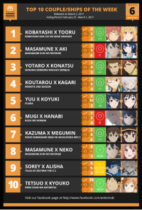 Here is the Top 10 COUPLE/SHIP of THE WEEK of Week #6 of the Winter 2017 Anime Season!  Winter 2017 Anime Voting Link: https://goo.gl/aJmpdx Character Polls: https://goo.gl/daHO5U Soundtrack Polls: https://goo.gl/6w0Fnx  Follow us on Twitter- https://twitter.com/anitrendz Join our Community Group- http://goo.gl/wlVm5n: LeD TOP 10 COUPLE/SHIPS OF THE WEEK  ANIME  eleased on March2. 2017  Voting Period: February 23-March 1. 2017  KOBAYASHI XTTOORU  KOBAYASHI-SAN CHINO MAID DRAGON  MASA MUNE XAKI  UNE-KUNNO REVENGE  3 YOTAROX KONA TSU  4  AGENROKURAKUGO SHINJUU  KOUTAROUX KAGARI  5 (O)  REWRITE 2ND SEASON  YUUX KOYUKI  FUUKA  MUGIX HANABI  KUZUNOHONKAI  7 KAZUMAX MEGUMIN  8  KONO SUBARASHI  SHUKUFUKU WO! 2  IISEKAIINI MASAMUNEX NEKO  8 UNE-KUN NO REVENGE  1 NEW  9 TALES OF ZESTIRIA THE X2  SOREYX ALISHA  9 WEEKS  AT #9  10  TETSUO XIKYOUKO  DEMI-CHAN WAKATARITAI  1 NEW  Visit our facebook page at http://www.facebook.com/anitrendz Here is the Top 10 COUPLE/SHIP of THE WEEK of Week #6 of the Winter 2017 Anime Season!  Winter 2017 Anime Voting Link: https://goo.gl/aJmpdx Character Polls: https://goo.gl/daHO5U Soundtrack Polls: https://goo.gl/6w0Fnx  Follow us on Twitter- https://twitter.com/anitrendz Join our Community Group- http://goo.gl/wlVm5n