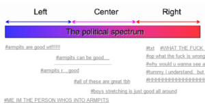 Im a leftist: Left  Center  Right  The political spectrum  #txt WHAT THE FUCK  top what the fuck is wrong  #why would u wanna see a  f#tummy i understand but  #armpits r good  #all of these are great tbh  #boys stretching is just good all around  #ME IM THE PERSON WHOS INTO ARMPİTS Im a leftist