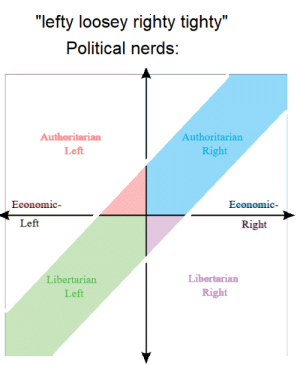 """this sentence be like: """"lefty loosey righty tighty""""  Political nerds:  Authoritarian  Authoritarian  Right  Left  Economic-  Economic-  Left  Right  Libertarian  Libertarian  Right  Left this sentence be like"""