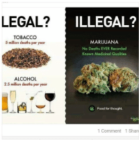 Food, Memes, and Alcohol: LEGAL?  ILLEGAL?  TOBACCO  MARIJUANA  5 million deaths per year  No Deaths EVER Recorded  Known Medicinal Qualities  ALCOHOL  2.5 million deaths per year  Food for thought.  1 Comment 1 Share fortheloveofmoney wheredaweedat legalizeit