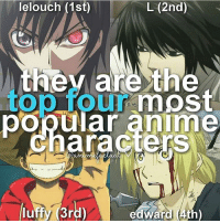 QOTD: Favourite of these four characters? | Follow @ruianime for Anime Facts | ⭐ . . Cr. @animefactual: lelouch (1st  L (2nd)  most  ar  nime  luffy (3rd)  edward 4th) QOTD: Favourite of these four characters? | Follow @ruianime for Anime Facts | ⭐ . . Cr. @animefactual