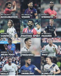 Which is you?: LEO MESSI'Sa  POGBA'S  STRENGTH  MO SALAH'S  ten  ACCELERATIONVISION  CTIHAL  AIRWAYS  MODRIC'S  CONTROL  DE BRUYNE'S  DIEGO COSTA'S  FIGHTING SPIRIT PASSING  Fly  rat  MBAPPE'S  PACE  DEMBELE'S  RONALDo'S  WEAK FOOT  FINISHING  HERBALIFE  RITION  NEYMAR'S  SKILLS  Fly  rates  HAZARD'S MA  DRIBBLING  ZLATAN'S  KUNG-FU  ES Which is you?