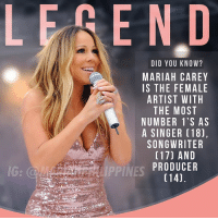 hows that for a receipt? 💯 . @mariahcarey . mariahcarey superstar songwriter talent queen vocals supreme songbird mariah arianagrande longevity music legendriah legend icon britneyspears lasvegas diva greatestofalltime michaeljackson: LEREND  DID YOU KNOW?  MARIAH CAREY  IS THE FEMALE  ARTIST WITH  THE MOST  NUMBER 1'S AS  A SINGER (18),  SONGWRITER  (17) AND  PRODUCER  (14).  IG:  PPINES hows that for a receipt? 💯 . @mariahcarey . mariahcarey superstar songwriter talent queen vocals supreme songbird mariah arianagrande longevity music legendriah legend icon britneyspears lasvegas diva greatestofalltime michaeljackson