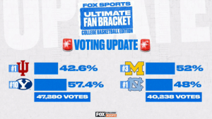 Less than 2 days left to vote and @BYUbasketball and @umichbball have the lead in the Final Four of our Ultimate Fan Bracket! #FOXFanVote https://t.co/v2hd5EDOMu: Less than 2 days left to vote and @BYUbasketball and @umichbball have the lead in the Final Four of our Ultimate Fan Bracket! #FOXFanVote https://t.co/v2hd5EDOMu
