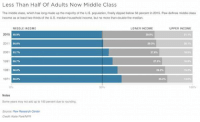 "Anaconda, Driving, and Money: Less Than Half Of Adults Now Middle Class  The middle class, which has long made up the majority of the U.S. population, finally dipped below 50 percent in 2015. Pew defines middle-class  income as at least two-thirds of the U.S. median household income, but no more than double the median.  MIDDLE INCOME  LOWER INCOME  UPPER INCOME  2015  49.9%  29.0%  2011  5a6%  2939  20.1%  2001  53.7%  27.8%  1991  557%  27.3%  16.9%  1981  58.6%  26,2%  15.2%  1971  60.8%  140%  0%  50%  100%  Notes  Some years may not add up to 100 percent due to rounding  Source:Pew Research Center  Credit: Kate ParkNPR <p><a class=""tumblr_blog"" href=""http://poorrichardsnews.tumblr.com/post/134922422728"">poorrichardsnews</a>:</p> <blockquote> <h2><b><a href=""http://poorrichardsnews.com/under-obama-middle-class-no-longer-the-majority-in-us-for-the-first-time/"">Under Obama, middle class no longer the majority in US for the first time</a></b></h2> <p>Obama's economy has decimated the middle class in the United States.  For all the talk about ""wealth gap,"" his policies have only exacerbated the divide between the rich and poor, mostly by driving the middle class down into welfare-dependent poverty.  Now, I want to be clear about the economics of this situation: the solution is most certainly not to punish wealthy people for having money.  Such policies inevitably lead to the poor becoming poorer.  The solution is to remove the barriers (from the unholy union of regulation and the welfare state) that prevent poor people from lifting themselves out of poverty. The proverbial ""wealth gap"" isn't the problem.   </p> <p><a href=""http://poorrichardsnews.com/under-obama-middle-class-no-longer-the-majority-in-us-for-the-first-time/"">read the rest</a></p> </blockquote>  <a class=""tumblelog"" href=""http://tmblr.co/m-q05gNbfcBcE43u6WSNNYg"">@obamacomethru-itslit</a>, more information on the economic destruction of the Obama administration."