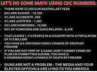 America, Bailey Jay, and Crime: LET'S DO SOME MATH USING CDC NUMBERS:  THERE WERE 32,000 GUN DEATHS LASTYEAR  60% ARE SUICIDE -19,200  3% ARE ACCIDENTS 960  4% ARE JUSTIFIED 1,280  33% AREHOMICIDES-10,560  80% OF HOMICIDES ARE GANG RELATED-8,448  THAT LEAVES 1,712 PEOPLE IN A coUNTRY WITH A POPULATION  OF 312 MILLION  YOU HAVE A 0.00010256410256% CHANCE OF DEATH BY  FIREARM  F YOU ARE NOT PARTOFAGANG, DON'T COMMIT CRIME OR  PLAN ON COMMITTING SUICIDE YOU HAVE A  0.000008564102564% CHANCEOF DEATH BY FIREARM  GUNS ARE NOTA PROBLEM-THE MEDIAAND YOUR  ELECTED OFFICIALS ARE LYINGTO YOU AMERICA Just the facts. PASS THIS ON!  Visit our Store 👉🏽 https://goo.gl/zS6WxN Use code CDHLIFE10 for 10% off Support 2nd Amendment Advocacy Use code CDHLIFE10 for 10% off  SHARE & FOLLOW US