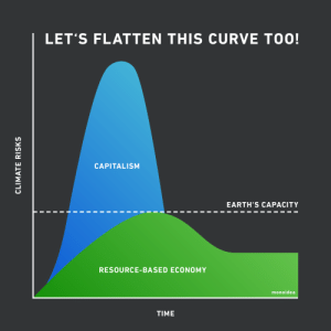 Let's flatten this curve too!: Let's flatten this curve too!
