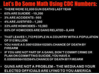 America, Bailey Jay, and Community: Let'sDo Some Math Using CDC Numbers  THERE WERE 32,000 GUN DEATHS LAST YEAR  60% ARE SUICIDE 19,200  3% ARE ACCIDENTS-960  4% ARE JUSTIFIED 1,280  33% ARE HOMICIDES 10,560  80% OF HOMICIDES ARE GANG RELATED 8,448  THAT LEAVES 1,712 PEOPLE IN A COUNTRY WITH A POPULATION  OF 312 MILLION  YOU HAVE A 0.00010256410256% CHANCE OF DEATH BY  FIREARM  IF YOU ARE NOT PART OF A GANG, DON'T COMMIT CRIME OR  PLAN ON COMMITTING SUICIDE, YOU HAVE A  0.000008564102564% CHANCE OF DEATH BY FIREARM  GUNS ARE NOT A PROBLEM THE MEDIA AND YOUR  ELECTED OFFICIALS ARE LYING TO YOU AMERICA Interesting.  Learn other great facts here --> https://www.rtba.co/join-the-community  .