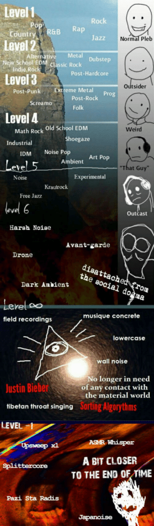 Levels of Music 3.0: Level 1  Country  Level 2  New School EON cassi Rock  Rachk  ry R&B Rap  Jazz  Normal Pleb  Alternative Metal  Indie Rock  Level 3  Post-Hardcore  Outsider  Post-PunkExtreme Metal  Post-Rock  Folk  Screamo  Level 4  Math Rock Old School EDM  Shoegaze  Weird  Industrial  IDM Noise Pop  eve  Noise  Art Pop  Ambient  That Guy  Experimental  Krautrock  Free Jazz  level 6  Outcast  Harsh Noise  Avant-garde  Drone  disattached frorm  the social do^ma  Lerel oo  field recordings  musique concrete  lowercase  wall noise  No longer in need  of any contact with  the material world  Justin Biebe  tibetan throat singing  LEVEL  Sortng Algorythms  ASMR Whisper  Upsweep xl  Splitterore A BIT CLOSER  TO THE END OF TIME  Pazi Sta Radis Levels of Music 3.0