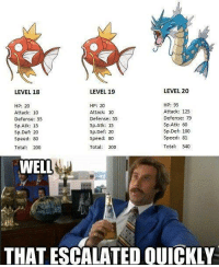 0-Gyrados real quick: LEVEL 20  LEVEL 19  LEVEL 18  HP: 95  HP: 20  HP: 20  Attack: 125  Attack: 10  Attack: 10  Defense: 55  Defense: 79  Defense: 55  Sp Atk: 60  Sp.Atk: 15  Sp.Atk: 15  Sp.Def: 100  Sp Def: 20  Sp Def: 20  Speed: 81  Speed: 80  Speed: 80  Total: 540  Total  200  Total: 200  WELL  THAT ESCALATED OUICKLY 0-Gyrados real quick