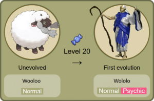 Evolution, Psychic, and First: Level 20  Unevolved  First evolution  Wooloo  Wololo  Normal Psychic  Normal New Galar evolution revealed