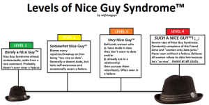 Guy Syndrome