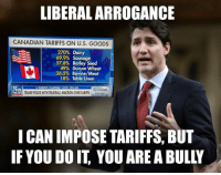 "America, Logic, and Shit: LIBERAL ARROGANCE  CANADIAN TARIFFS ON U.S. GOODS  270% Dairy  69.9% Sausage  57.8% Barley Seed  49%  Durum wheat  Bovine/Meat  26.5%  18% Table Linen  CHERYL CASONE I HOST, FBN:AM  FOX  AMERICA's  NEWSROOM  SM FUDS WITH TRUDEAU,MACRON OVER TARI  ICAN IMPOSE TARIFFS, BUT  IFYOU DO IT, YOU ARE A BULLY <p><a href=""http://matt-ruins-your-shit.tumblr.com/post/174832985171/this-logic-cuts-both-ways-do-you-really-want"" class=""tumblr_blog"">matt-ruins-your-shit</a>:</p>  <blockquote><p>This logic cuts both ways. Do you really want America to be more like Canada? Tariffs might keep out American competition and make a few companies happy but the consumer pays for it. Everything is so expensive in Canada, compete or die. If the government is impeding you from competing fairly with taxes, regulations ect then remove the impediment. Tariffs are fat and gay. stop compounding the governments intrusion with more intrusion. </p></blockquote>"