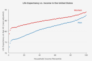 America, Anaconda, and Complex: Life Expectancy vs. Income in the United States  90  Women  85  ..Men  70  20  40  60  80  100  Household Income Percentile micdotcom:   The life expectancy gap between the rich and poor is growing A new study published by the Journal of the American Medical Associationhas documented the complex nature of the growing longevity gap between the haves and the have-nots in America. Since the turn of the millennium, the richest Americans have added three years to their life expectancy, but overall the poorest Americans haven't gained any. But in some states, this disparity is even worse.