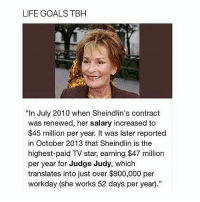 "Goals, Judge Judy, and Life: LIFE GOALS TBH  ""In July 2010 when Sheindlin's contract  was renewed, her salary increased to  $45 million per year. It was later reported  in October 2013 that Sheindlin is the  highest-paid TV star, earning $47 million  per year for Judge Judy, which  translates into just over $900,000 per  workday (she works 52 days per year)"" I love Judge Judy 😂😂 follow (@okdayum) for more! 💖"