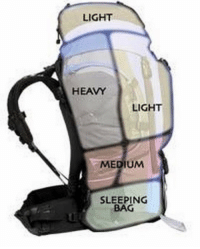 Memes, 🤖, and Medium: LIGHT  HEAVY  LIGHT  MEDIUM  SLEEPING  BAG All you guys wanting to join a SOF unit or that are in the military and don't know how to pack your ruck, take note. I saw many people struggling with a mid weight ruck because they improperly packed it. Do your self a favor and test this out and find that sweet spot on your ruck. There is a reason the radio pack always centers between the shoulder blades. RuckYourWayToSuccess SmartRangers HardRangers ThenLaterBrokenRangers