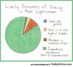 Lightsaber, Tumblr, and Blog: Likely Outoomes of Oukin  a Real Liahtsaber  Save the  a lax  Sell it to the  highest bidder  Become a  rothless Killer  Immediate,  Accidental  Self-Dis Memberment  you should probably go to TheMetaPicture.com srsfunny:Likely Outcomes Of Owning A Lightsaber