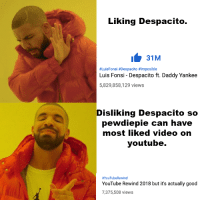 Despacito: Liking Despacito.  131M  #LuisFonsi #Despacito #Imposible  Luis Fonsi - Despacito ft. Daddy Yankee  5,829,858,129 views  Disliking Despacito so  pewdiepie can have  most liked video on  youtube.  #YouTubeRewind  YouTube Rewind 2018 but it's actually good  7,375,508 views