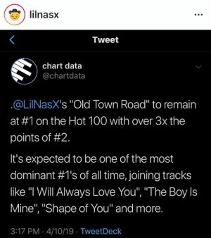 "Go Lil Nas X: ) lilnasx  Tweet  chart data  @chartdata  @LilNasX's ""Old Town Road"" to remain  at #1 on the Hot 100 with over 3x the  points of #2.  It's expected to be one of the most  dominant #1's of all time, joining tracks  like ""l Will Always Love You"", ""The Boy Is  Mine"", ""Shape of You"" and more.  3:17 PM -4/10/19 TweetDeck Go Lil Nas X"