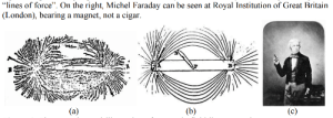 "London, Dank Memes, and Britain: ""lines of force"". On the right, Michel Faraday can be seen at Royal Institution of Great Britain  (London), bearing a magnet, not a cigar.  (b)  (c)  (а) And who says you cannot smoke these?"