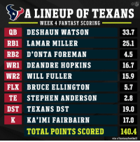 If you started only @HoustonTexans in @NFLfantasy in Week 4... 😳 https://t.co/ScyjcjQfoW: LINEUP OF TEXANS  WEEK 4 FANTASY SCORING  QB DESHAUN WATSON  RB1 LAMAR MILLER  RB2 D'ONTA FOREMAN  WRI DEANDRE HOPKINS  WR2 WILL FULLER  FLX BRUCE ELLINGTON  TE STEPHEN ANDERSON  DST TEXANS DST  33.7  25.1  4.5  16.7  15.9  5.7  2.8  19.0  17.0  140.4  K KA'IMI FAIRBAIRN  TOTAL POINTS SCORED  via r/fantasyfootball If you started only @HoustonTexans in @NFLfantasy in Week 4... 😳 https://t.co/ScyjcjQfoW