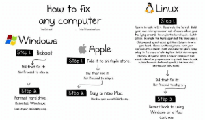 Apple, Beard, and Windows: Linux  How to fix  Step  any compufer  the kernel. Build  Learn to code in C+t. Recompile  your oun microprocessor out of spare sicon you  had lying around. Recompile the kernel again. Suitch  distros Recompile the kernel again but this time using a  CPU powered by refracted light from Saturn Grow a  giant beard. Blame Sun Microsystens. Turn your  bedroom into a server closet and spend ten years folling  asleep to the sound of whirring fans Suitch distros again  Abandon all hygiene. Write a regular expression that  would moke other programmers cry  in Java Recompile the kernel again but this time while  ntto//theoatrreal.com  The Oatrneal  AWindows  Apple  Step I  Reboot  Step I  blood  Learn to code  Take it to an Apple store  wearing your cky socks).  Did that fix it?  No? Proceed to step a  Did that fix it  No? Proceed to stepa  Did that fix itr  Nor Proceed to step a  Step a  Step a  Buu a new Mac.  Format hard drive  Step a  Overdraw your account. Quietly weep.  Reinstall Windows  Revert back to using  Windows or a Mac  Lose al your files. Quietly weep.  Quietly weep. The ultimate guide