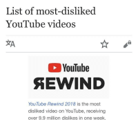 Videos, youtube.com, and Video: List of most-disliked  YouTube videos  XA  YouTube  YouTube Rewind 2018 is the most  disliked video on YouTube, receiving  over 9.9 million dislikes in one week.