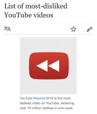 Videos, youtube.com, and Video: List of most-disliked  YouTube videos  YouTube Rewind 2018 is the most  disliked video on YouTube, receiving  over 10 million dislikes in one week.