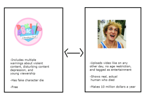 I just had to shed more ridiculousness on this situation by Hen_Zoid FOLLOW 4 MORE MEMES.: Literature Club!  -Includes multiple  -Uploads video like on any  other day, no age restriction,  and tagged as entertainment  warnings about violent  content, disturbing content  depression, and  young viewership  -Shows real, actual  human who died  -Has fake character die  -Makes 10 million dollars a year  -Free I just had to shed more ridiculousness on this situation by Hen_Zoid FOLLOW 4 MORE MEMES.