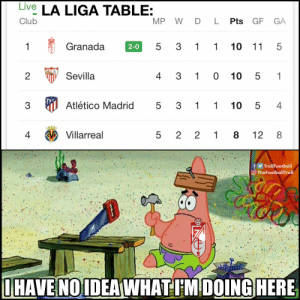 Club, Memes, and La Liga: Live LA LIGA TABLE:  MP W DL Pts GF  Club  GA  5 3 1 1  Granada  10 11 5  1  2-0  4 3 10 10  1  Sevilla  2  5  Atlético Madrid  3  3  1 1  10 5  4  5  Villarreal  4  1 8  12  8  5  2 2  fTrollFootball  TheFootballTroll  IHAVE NOIDEAWHATIMDOING HERE  LO  LO  LO Newly promoted Granada are top of the table https://t.co/LnEZLotUTP