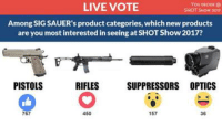 Memes, Excite, and Focus: LIVE VOTE  You DECIDE  SHOT Siaow 2012  Among SIG SAUER's product categories, whichnew products  are you most interested in seeing at SHOTShow2017?  RIFLES  PISTOLS  SUPPRESSORS OPTICS  767  450  157  36 Sig Sauer has focused on innovation and new products across all their product categories over the past few years, so it goes without saying that we will be visiting the Sig Booth at SHOT Show.  Live Opinion Poll: Among all of Sig's product categories, which new products are you most excited about seeing at SHOT Show in January? [Get notified when we go live with Sig --> http://bit.ly/2gNf6Wo] 👍 = Pistols ❤ = Rifles 😮 = Suppressors 😂 = Optics